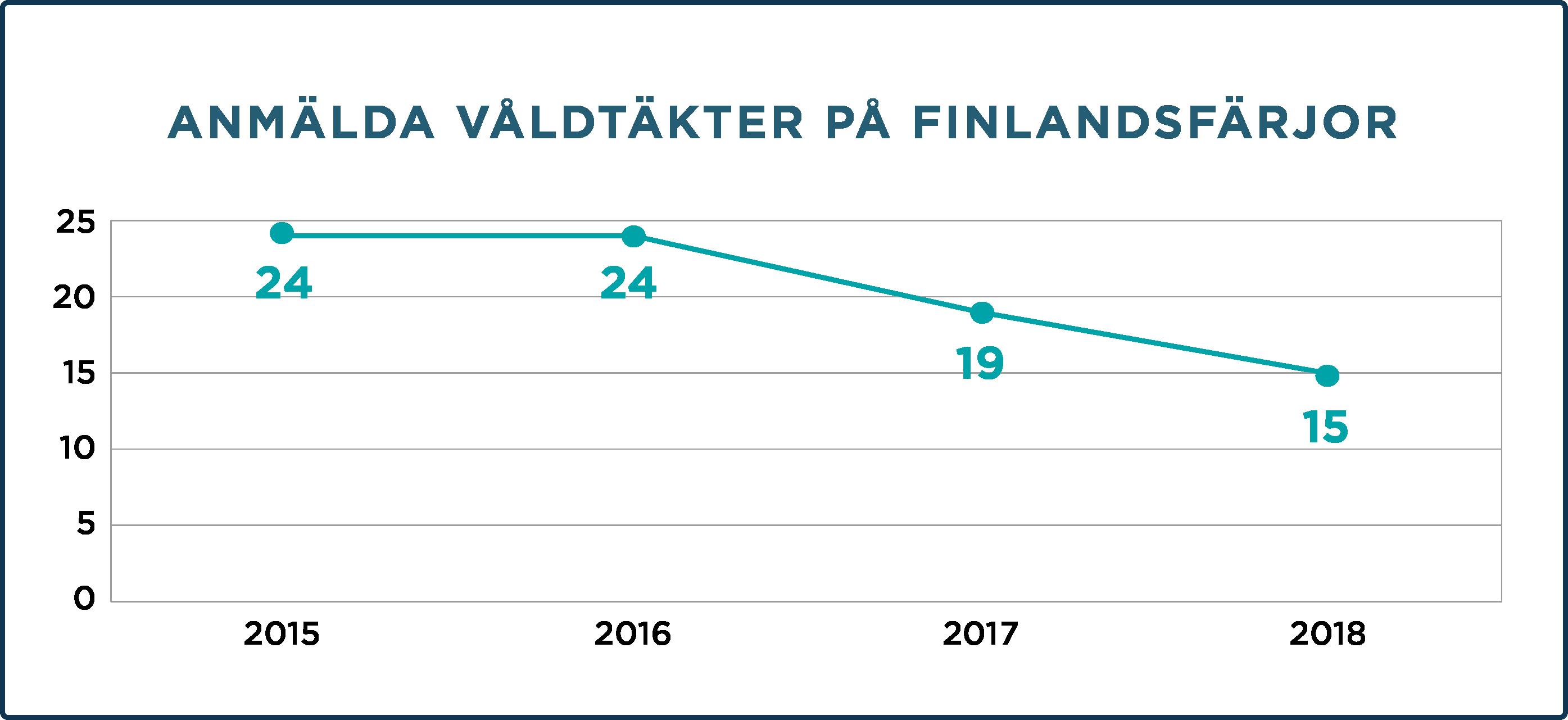 Anmälda våldtäkter på Finlandsfärjor 2015–2018
